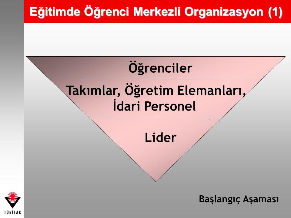 Eğitimde Öğrenci Merkezli Organizasyon (2) Liderler Öğrenciler Takımlar, Öğretim Elemanları İdari Personel Hedeflenen durum Toplum
