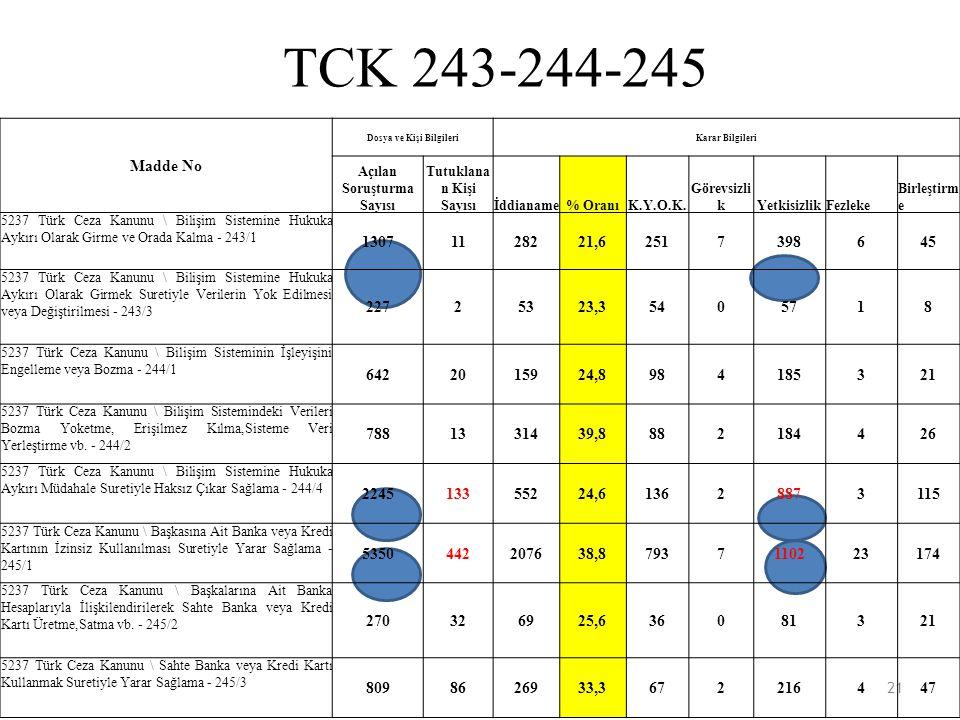 TCK 243-244-245 21 Madde No Dosya ve Kişi BilgileriKarar Bilgileri Açılan Soruşturma Sayısı Tutuklana n Kişi Sayısıİddianame% OranıK.Y.O.K. Görevsizli