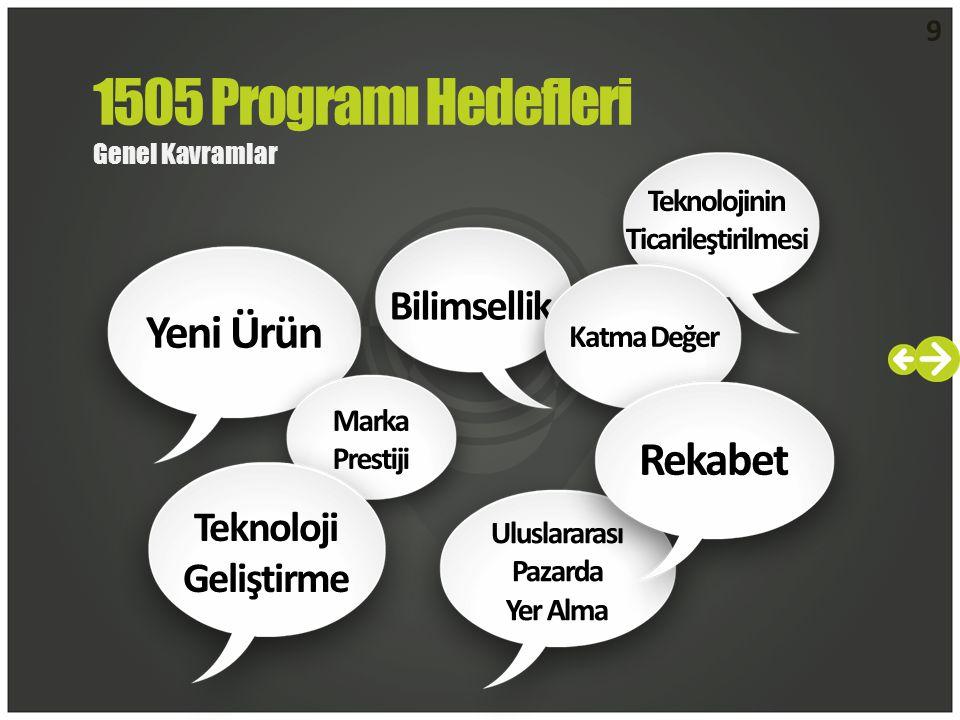 9 1505 Programı Hedefleri Genel Kavramlar Yeni Ürün Teknolojinin Ticarileştirilmesi Bilimsellik Katma Değer Marka Prestiji Uluslararası Pazarda Yer Alma Teknoloji Geliştirme Rekabet