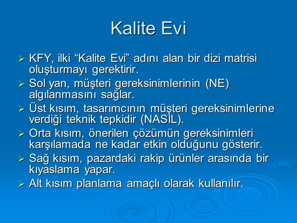 """ KFY, ilki """"Kalite Evi"""" adını alan bir dizi matrisi oluşturmayı gerektirir.  Sol yan, müşteri gereksinimlerinin (NE) algılanmasını sağlar.  Üst kıs"""