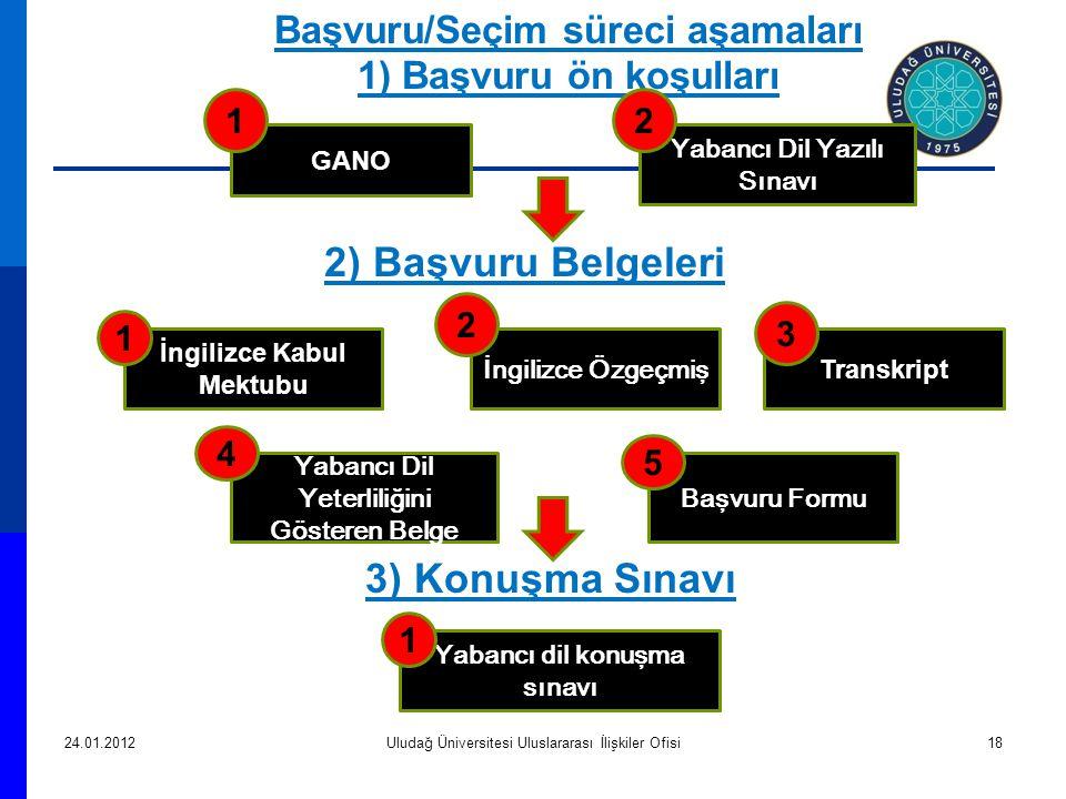 3) Konuşma Sınavı 24.01.2012Uludağ Üniversitesi Uluslararası İlişkiler Ofisi18 İngilizce Kabul Mektubu Transkript Yabancı Dil Yeterliliğini Gösteren Belge İngilizce Özgeçmiş 1 4 3 2 Başvuru/Seçim süreci aşamaları 1) Başvuru ön koşulları Başvuru Formu 5 Yabancı Dil Yazılı Sınavı GANO 2) Başvuru Belgeleri 12 Yabancı dil konuşma sınavı 1