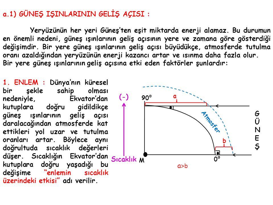 90 ⁰ 0⁰0⁰ M a b Atmosfer GÜNEŞGÜNEŞ Sıcaklık (-) a >b a.1) GÜNEŞ IŞINLARININ GELİŞ AÇISI : Yeryüzünün her yeri Güneş'ten eşit miktarda enerji alamaz.
