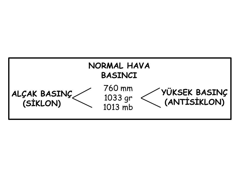 760 mm 1033 gr 1013 mb NORMAL HAVA BASINCI ALÇAK BASINÇ (SİKLON) YÜKSEK BASINÇ (ANTİSİKLON)