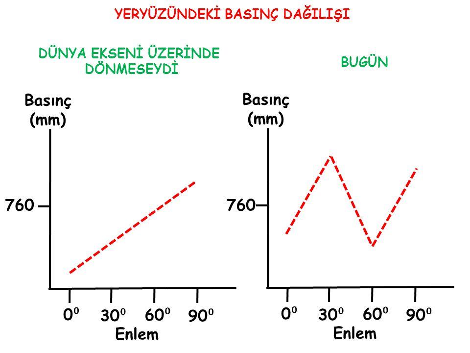 YERYÜZÜNDEKİ BASINÇ DAĞILIŞI 0⁰0⁰ 30 ⁰ 60 ⁰ 90 ⁰ Basınç (mm) 760 Enlem 0⁰0⁰ 30 ⁰ 60 ⁰ 90 ⁰ Basınç (mm) 760 Enlem DÜNYA EKSENİ ÜZERİNDE DÖNMESEYDİ BUGÜ