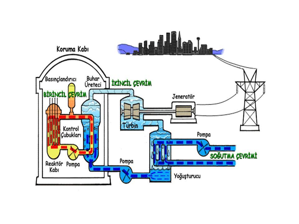 Temel olarak fisyon sonucu açığa çıkan nükleer enerji,nükleer yakıt ve diğer malzemeler içerisinde ısı enerjisine dönüşür. Bu ısı enerjisi bir soğutuc