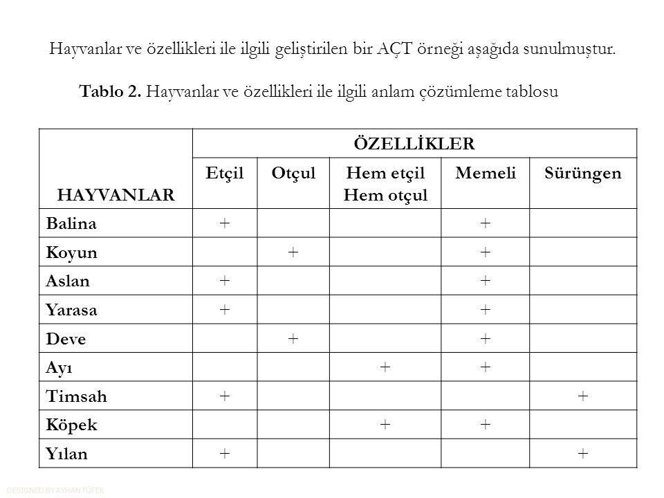 Hayvanlar ve özellikleri ile ilgili geliştirilen bir AÇT örneği aşağıda sunulmuştur. Tablo 2. Hayvanlar ve özellikleri ile ilgili anlam çözümleme tabl