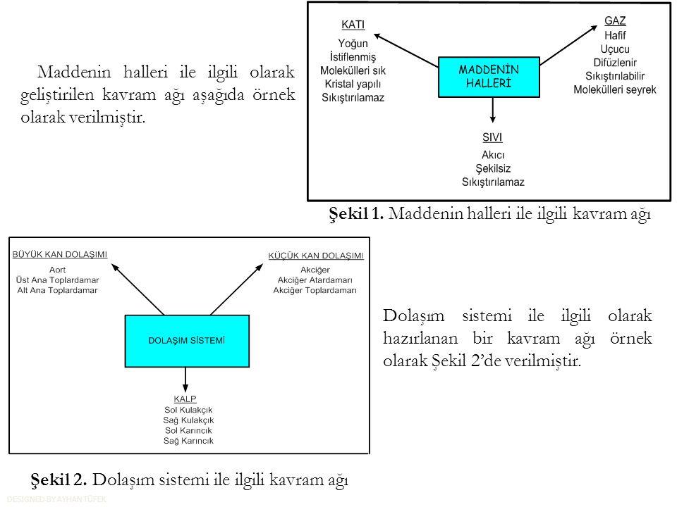 Maddenin halleri ile ilgili olarak geliştirilen kavram ağı aşağıda örnek olarak verilmiştir.