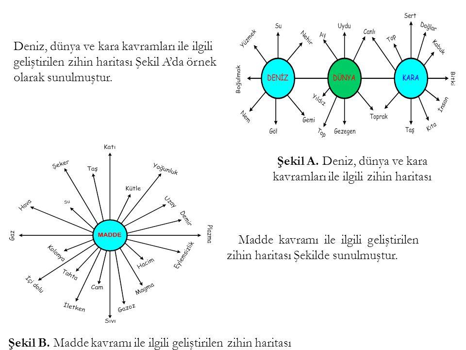 Deniz, dünya ve kara kavramları ile ilgili geliştirilen zihin haritası Şekil A'da örnek olarak sunulmuştur. Şekil A. Deniz, dünya ve kara kavramları i