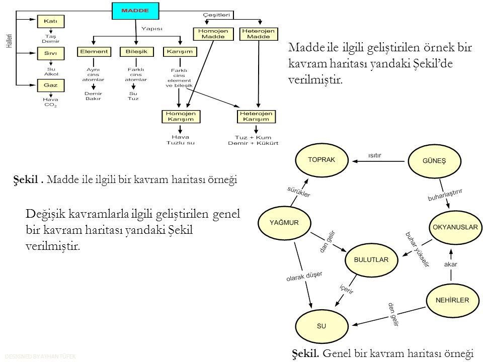 Madde ile ilgili geliştirilen örnek bir kavram haritası yandaki Şekil'de verilmiştir.