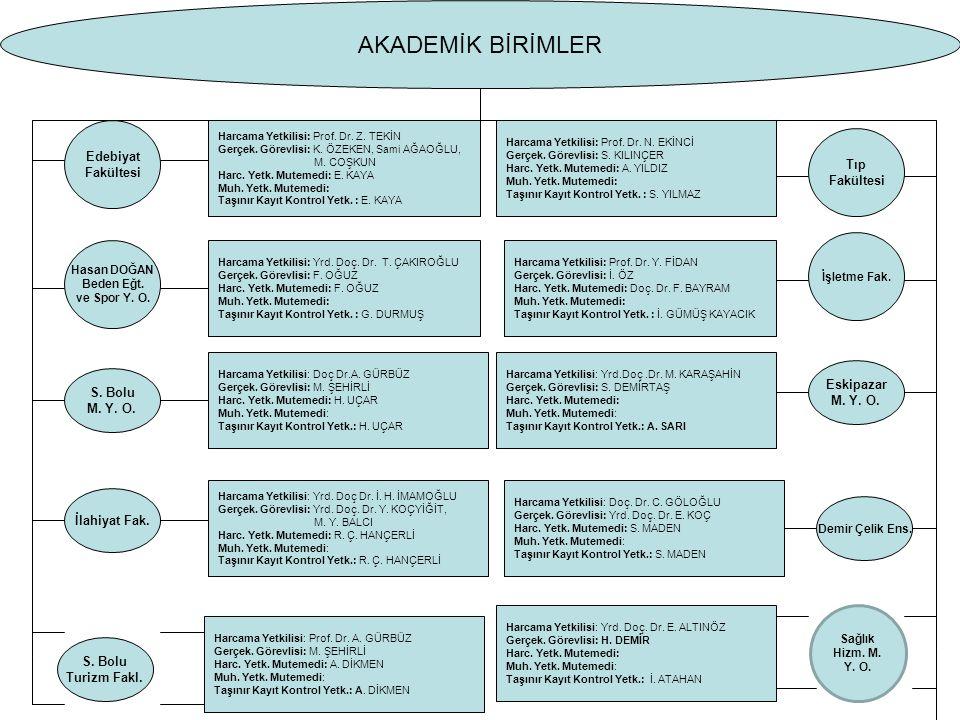Edebiyat Fakültesi Harcama Yetkilisi: Prof. Dr. Z.