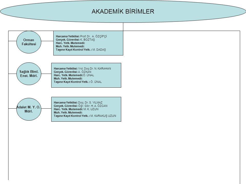Orman Fakültesi Harcama Yetkilisi: Prof. Dr. A. ÖZÇİFÇİ Gerçek.
