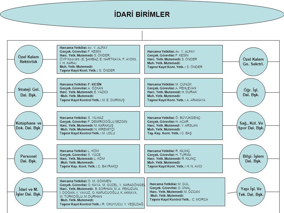 İDARİ BİRİMLER Özel Kalem Rektörlük Harcama Yetkilisi: Av.