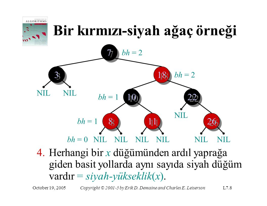 Bir kırmızı-siyah ağaç örneği 8 8 1 1 1 1 2 2 6 6 NILNILNILNILNIL 11001100 11881188 22222222 3 7 NILNIL October 19, 2005Copyright © 2001-5 by Erik D.
