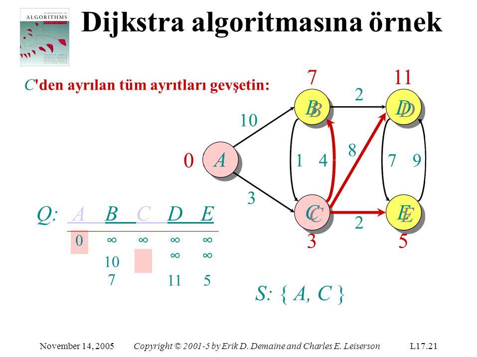 A 7BB7BBB 11D C CC3CC3E EE5EE5 10 3 14147979 8 2 2 Q: A B C D E 0 ∞∞∞∞ 10 3 ∞∞ 7 0 S: { A, C }S: { A, C } 115115 November 14, 2005Copyright © 2001-5 by Erik D.