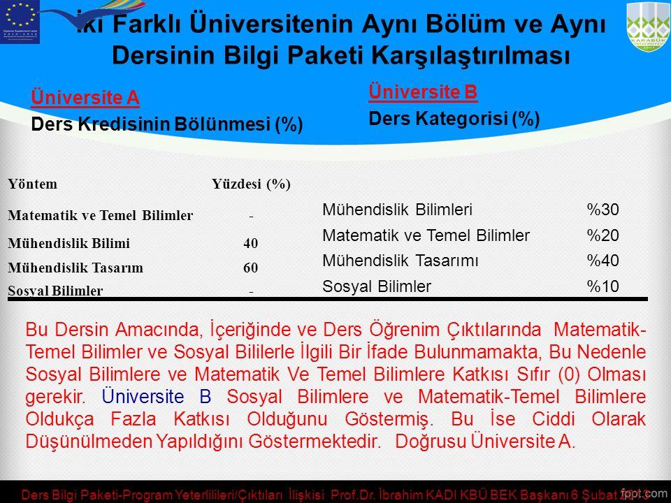 İki Farklı Üniversitenin Aynı Bölüm ve Aynı Dersinin Bilgi Paketi Karşılaştırılması Üniversite A Ders Kredisinin Bölünmesi (%) Ders Bilgi Paketi-Progr