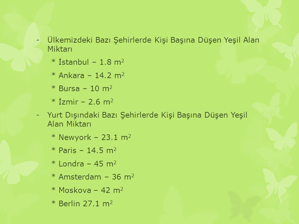 -Ülkemizdeki Bazı Şehirlerde Kişi Başına Düşen Yeşil Alan Miktarı * İstanbul – 1.8 m 2 * Ankara – 14.2 m 2 * Bursa – 10 m 2 * İzmir – 2.6 m 2 -Yurt Dı