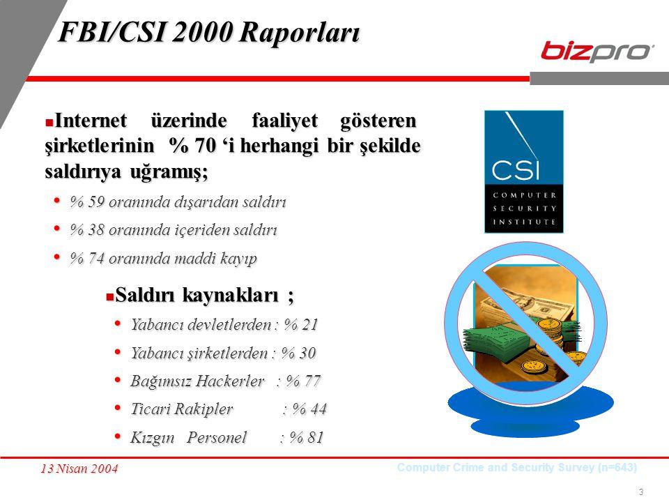 3 13 Nisan 2004 FBI/CSI 2000 Raporları Internet üzerinde faaliyet gösteren şirketlerinin % 70 'i herhangi bir şekilde saldırıya uğramış; Internet üzer