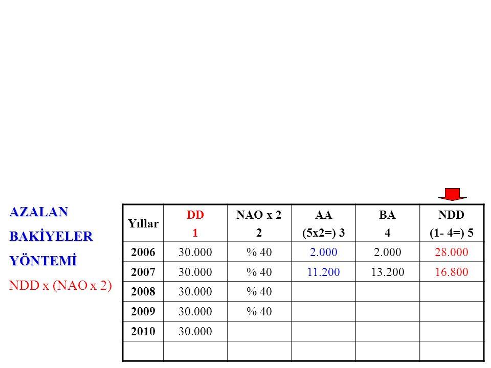 AZALANBAKİYELERYÖNTEMİ NDD x (NAO x 2) Yıllar DD 1 NAO x 2 2 AA (5x2=) 3 BA 4 NDD (1- 4=) 5 200630.000% 402.000 28.000 200730.000% 4011.20013.20016.800 200830.000% 406.720 200930.000% 40 201030.000