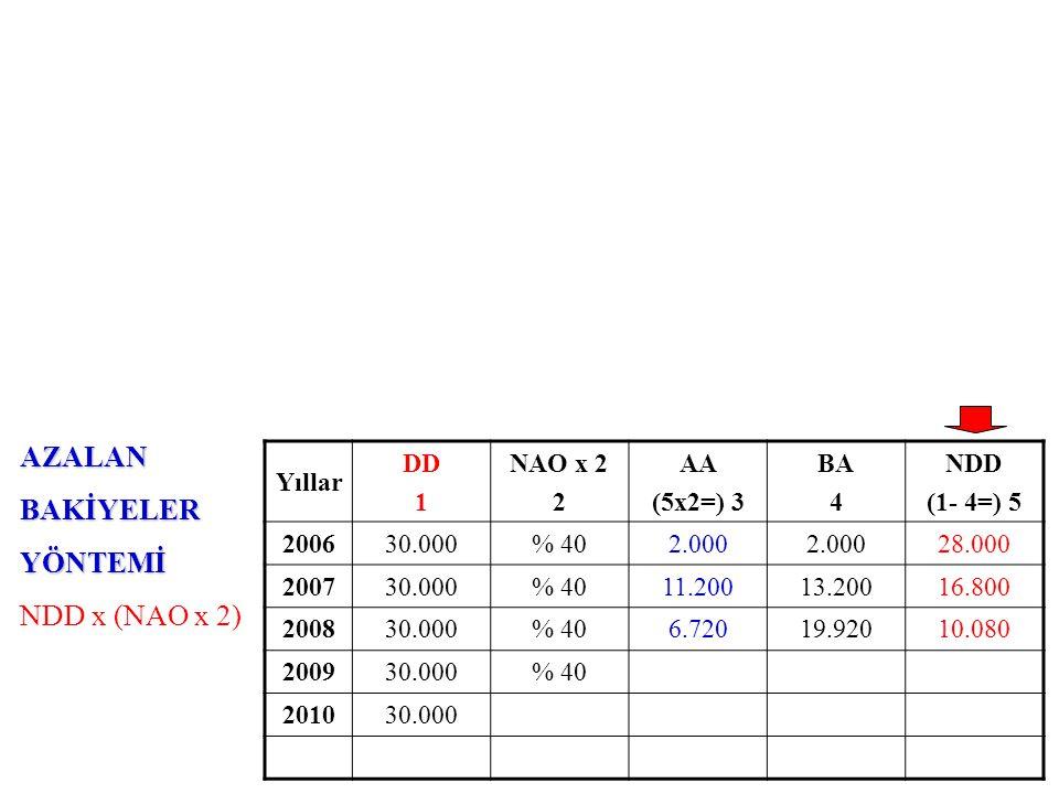 AZALANBAKİYELERYÖNTEMİ NDD x (NAO x 2) Yıllar DD 1 NAO x 2 2 AA (5x2=) 3 BA 4 NDD (1- 4=) 5 200630.000% 402.000 28.000 200730.000% 4011.20013.20016.800 200830.000% 406.72019.92010.080 200930.000% 404.032 201030.000