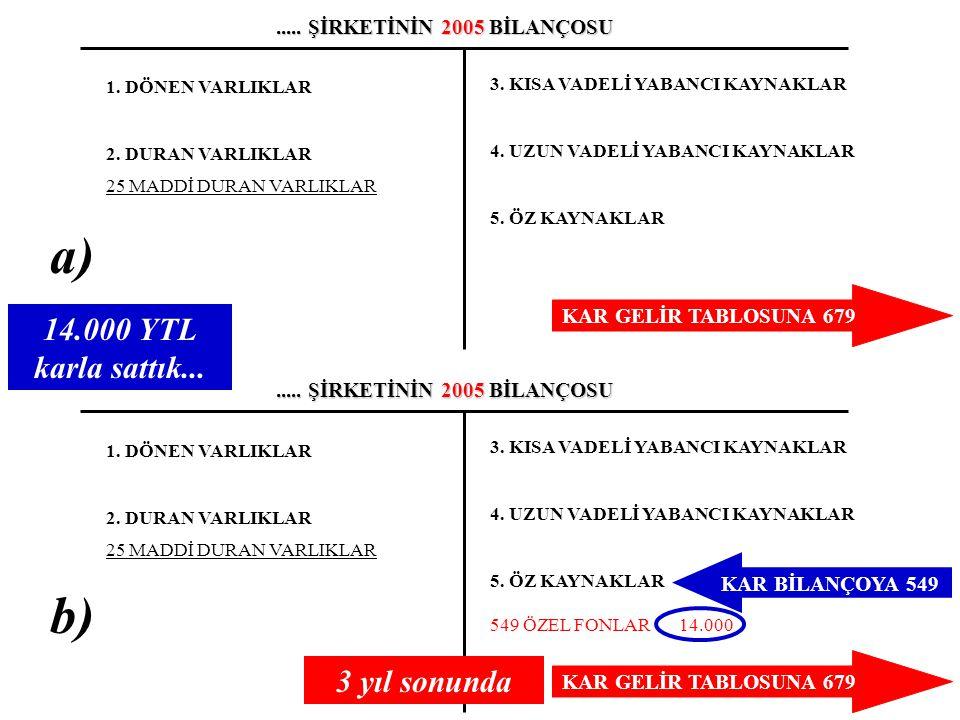 Örnek 2: İşletme 01.12.2005 tarihinde 40.000 YTL'ye (KDV hariç % 18) idari hizmetlerde kullanmak üzere yeni aldığı minibüs için dönem sonunda normal yönteme göre (%20 oranında) 8.000 YTL amortisman ayırmıştır (7/A seçeneğine göre).