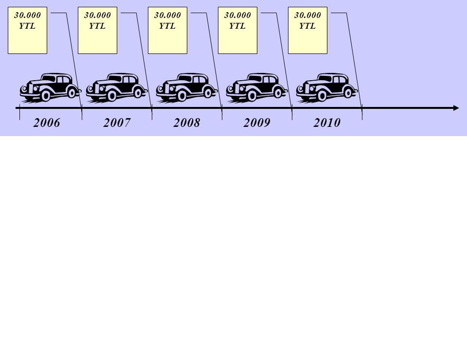 200620072008200920102011 20062007200820092010 30.000 YTL BİLANÇO GELİR TABLOSU Amortisman ayrıldığında: 2006 2007 20082009 2010 30.000 YTL