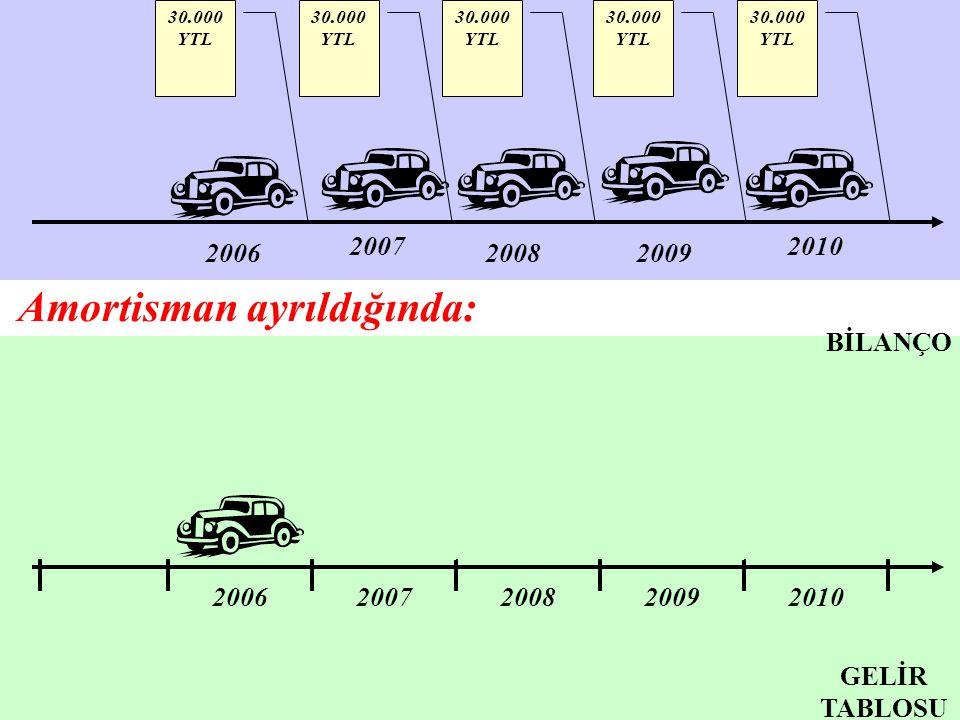200620072008200920102011 20062007200820092010 6.000 YTL 30.000 YTL BİLANÇO Amortisman ayrıldığında: 2006 2007 20082009 2010 30.000 YTL