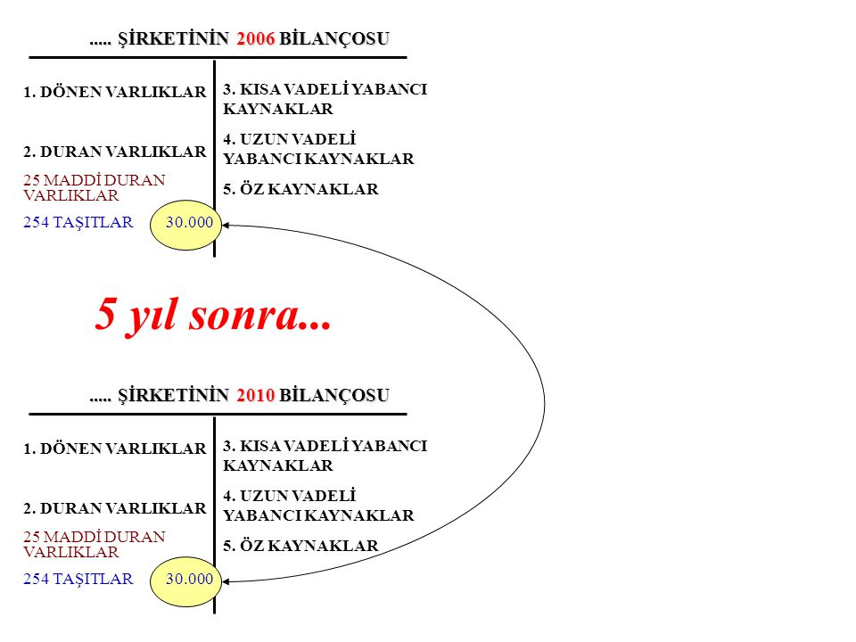 .....ŞİRKETİNİN 2006 BİLANÇOSU 3. KISA VADELİ YABANCI KAYNAKLAR 4.