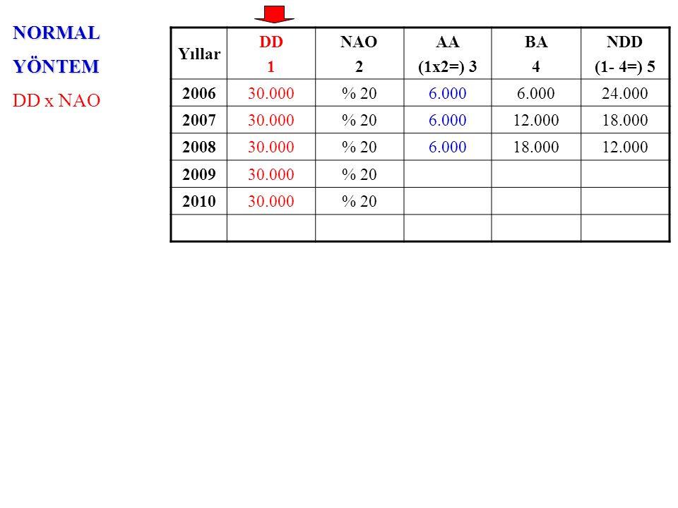 NORMALYÖNTEM DD x NAO Yıllar DD 1 NAO 2 AA (1x2=) 3 BA 4 NDD (1- 4=) 5 200630.000% 206.000 24.000 200730.000% 206.00012.00018.000 200830.000% 206.00018.00012.000 200930.000% 206.00024.0006.000 201030.000% 20