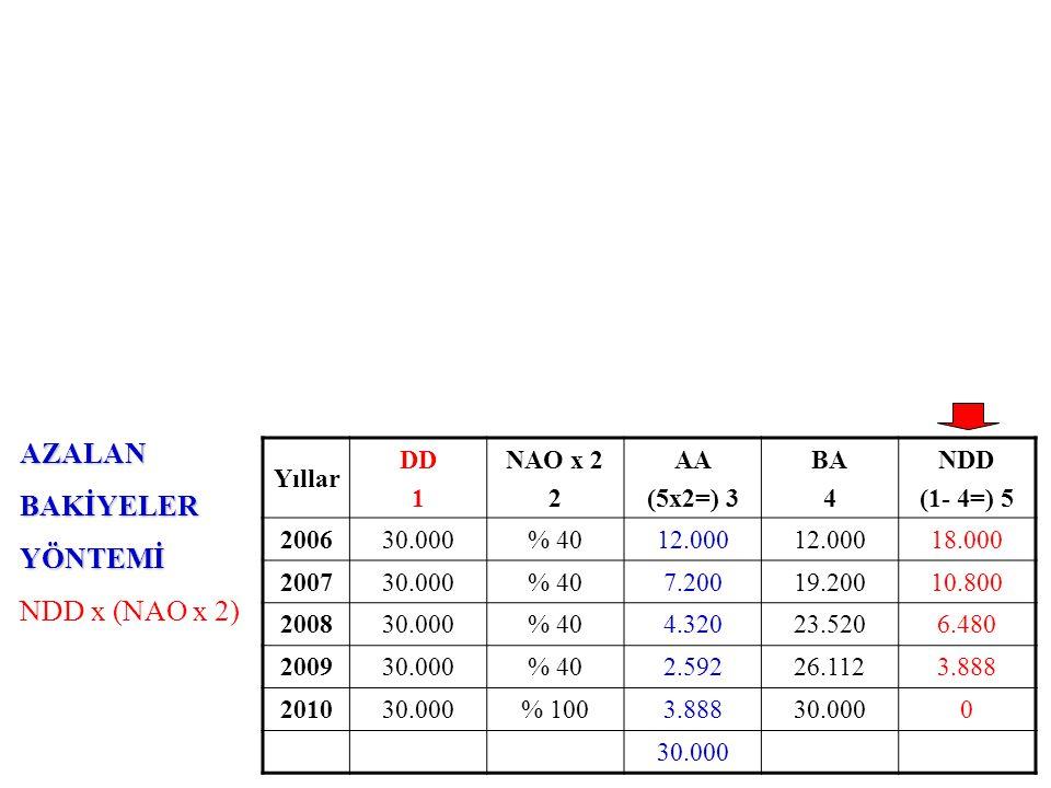 NORMALYÖNTEM DD x NAO Yıllar DD 1 NAO 2 AA (1x2=) 3 BA 4 NDD (1- 4=) 5 200630.000% 206.000 24.000 200730.000% 206.00012.00018.000 200830.000% 206.00018.00012.000 200930.000% 206.00024.0006.000 201030.000% 206.00030.0000 AZALANBAKİYELERYÖNTEMİ NDD x (NAO x 2) Yıllar DD 1 NAO x 2 2 AA (5x2=) 3 BA 4 NDD (1- 4=) 5 200630.000% 4012.000 18.000 200730.000% 407.20019.20010.800 200830.000% 404.32023.5206.480 200930.000% 402.59226.1123.888 201030.000% 1003.88830.0000