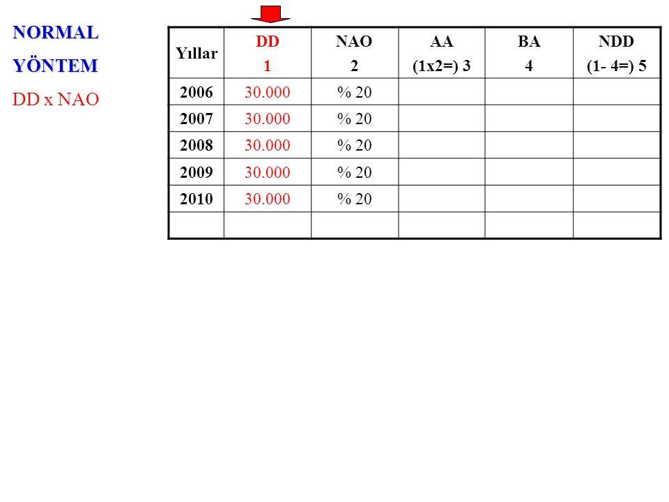 NORMALYÖNTEM DD x NAO Yıllar DD 1 NAO 2 AA (1x2=) 3 BA 4 NDD (1- 4=) 5 200630.000% 201.000 200730.000% 20 200830.000% 20 200930.000% 20 201030.000% 20 30.000 x % 20 = 6.000 6.000 / 12 = 500 500 x 2 = 1.000