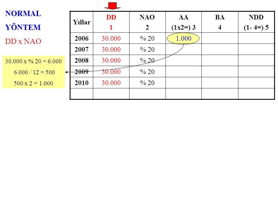 NORMALYÖNTEM DD x NAO Yıllar DD 1 NAO 2 AA (1x2=) 3 BA 4 NDD (1- 4=) 5 200630.000% 201.000 200730.000% 20 200830.000% 20 200930.000% 20 201030.000% 20