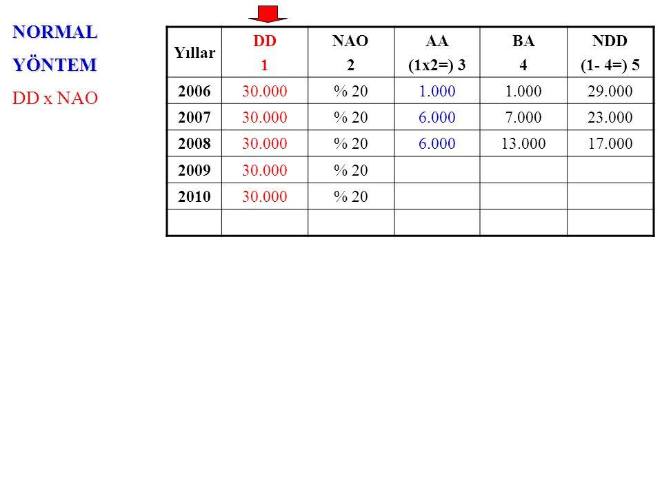 NORMALYÖNTEM DD x NAO Yıllar DD 1 NAO 2 AA (1x2=) 3 BA 4 NDD (1- 4=) 5 200630.000% 201.000 29.000 200730.000% 206.0007.00023.000 200830.000% 206.00013.00017.000 200930.000% 206.00019.00011.000 201030.000% 20