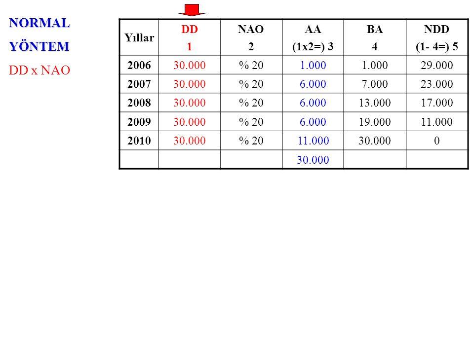 NORMALYÖNTEM DD x NAO Yıllar DD 1 NAO 2 AA (1x2=) 3 BA 4 NDD (1- 4=) 5 200630.000% 201.000 29.000 200730.000% 206.0007.00023.000 200830.000% 206.00013.00017.000 200930.000% 206.00019.00011.000 201030.000% 2011.00030.0000 1.yıl (İlk yıl): 6.000 – 1.000 = 5.000 5.yıl (Son yıl): 6.000 + 5.000 =11.000