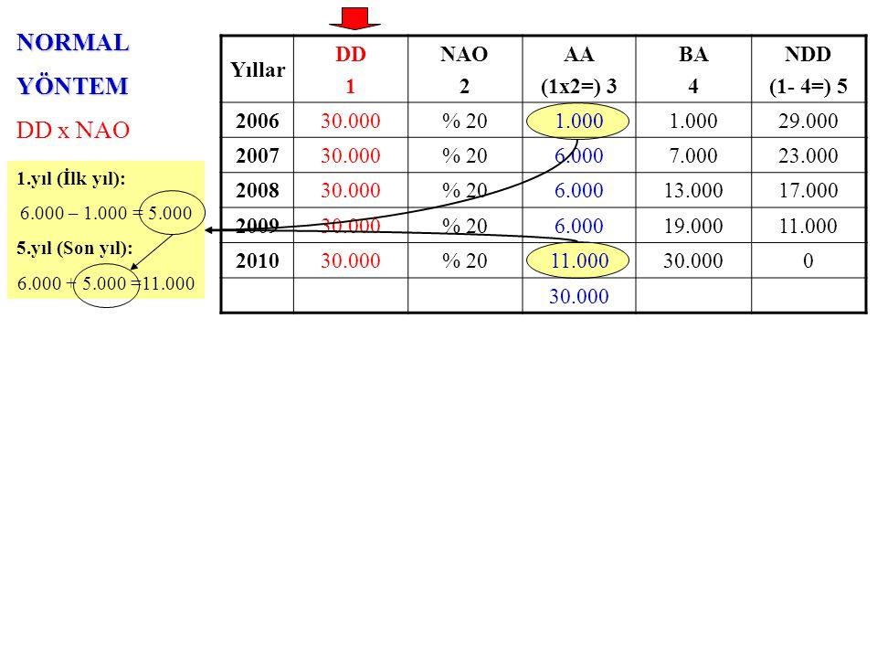 AZALANBAKİYELERYÖNTEMİ NDD x (NAO x 2) Yıllar DD 1 NAO x 2 2 AA (5x2=) 3 BA 4 NDD (1- 4=) 5 200630.000% 40 200730.000% 40 200830.000% 40 200930.000% 40 201030.000