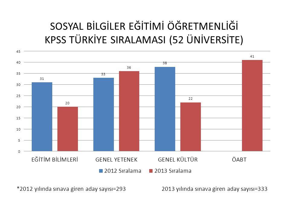 *2012 yılında sınava giren aday sayısı=293 2013 yılında sınava giren aday sayısı=333