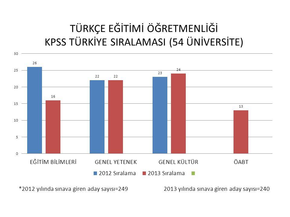 *2012 yılında sınava giren aday sayısı=249 2013 yılında sınava giren aday sayısı=240
