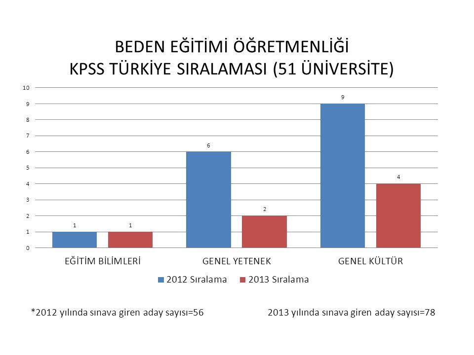 *2012 yılında sınava giren aday sayısı=87 2013 yılında sınava giren aday sayısı=94