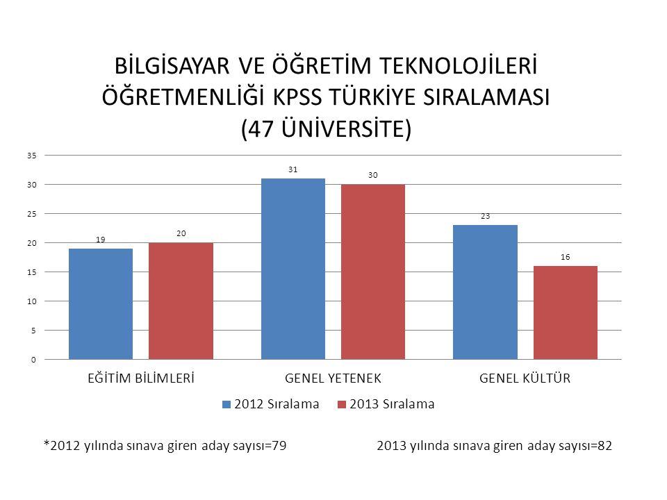 *2012 yılında sınava giren aday sayısı=79 2013 yılında sınava giren aday sayısı=82