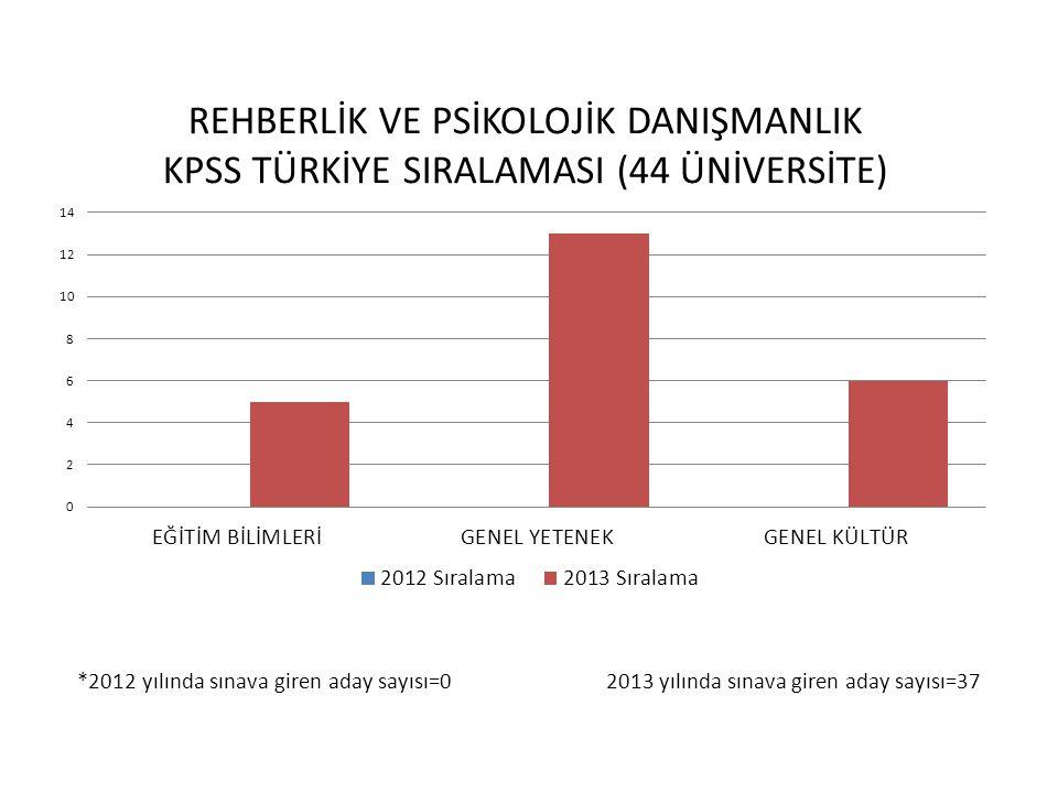 *2012 yılında sınava giren aday sayısı=0 2013 yılında sınava giren aday sayısı=37
