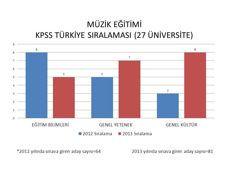 *2012 yılında sınava giren aday sayısı=64 2013 yılında sınava giren aday sayısı=81