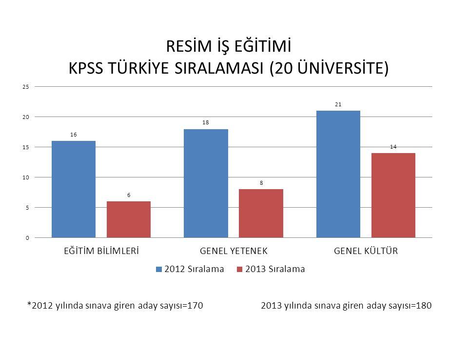 *2012 yılında sınava giren aday sayısı=170 2013 yılında sınava giren aday sayısı=180