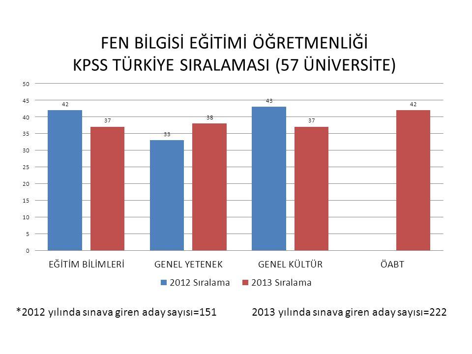 *2012 yılında sınava giren aday sayısı=74 2013 yılında sınava giren aday sayısı=67