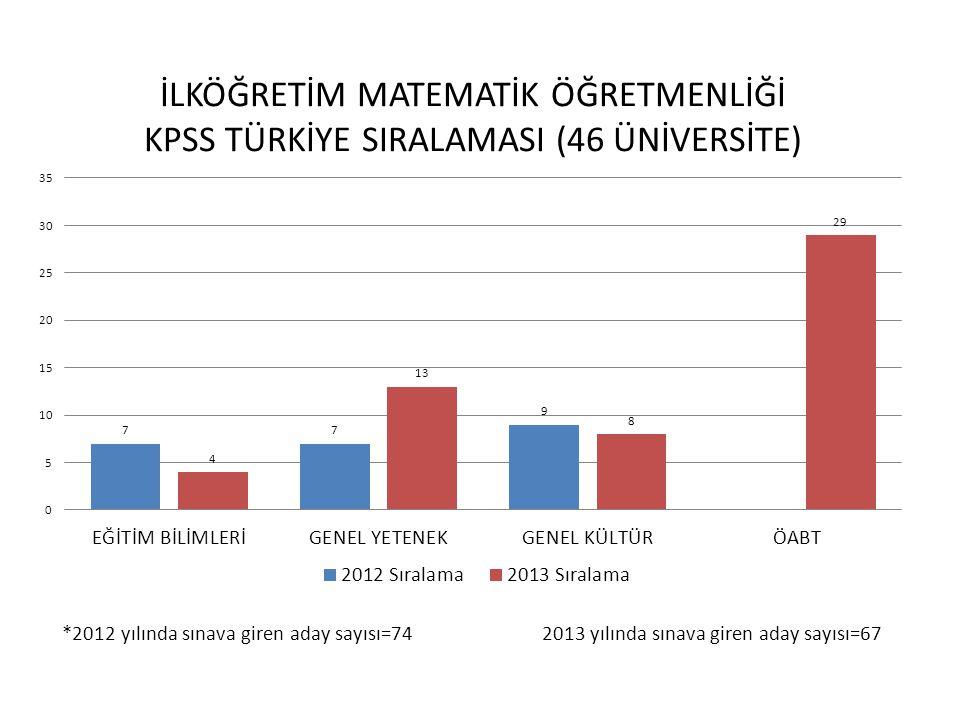 *2012 yılında sınava giren aday sayısı=102 2013 yılında sınava giren aday sayısı=110