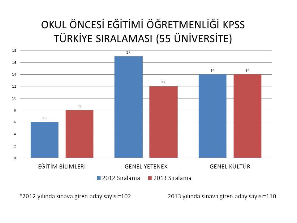 *2012 yılında sınava giren aday sayısı=252 2013 yılında sınava giren aday sayısı=370