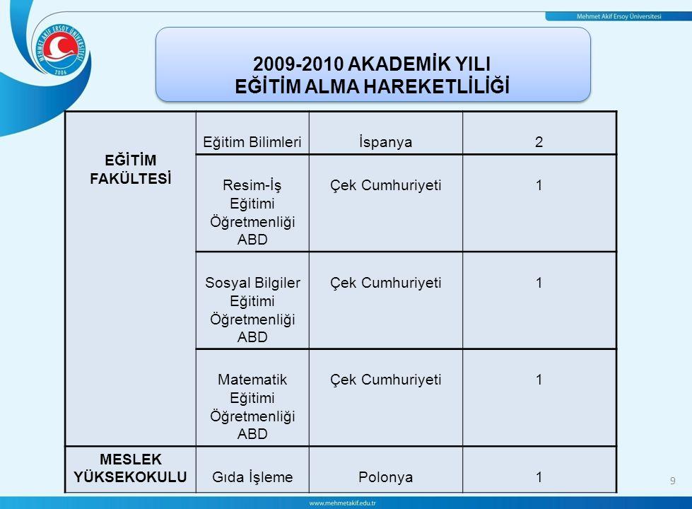 9 2009-2010 AKADEMİK YILI EĞİTİM ALMA HAREKETLİLİĞİ 2009-2010 AKADEMİK YILI EĞİTİM ALMA HAREKETLİLİĞİ EĞİTİM FAKÜLTESİ Eğitim Bilimleriİspanya2 Resim-