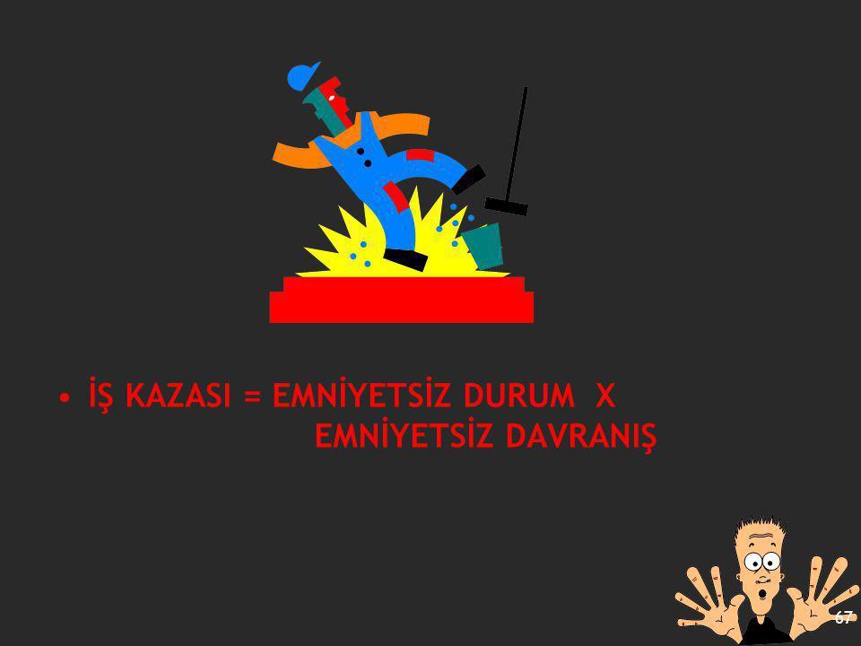 İŞ KAZASI = EMNİYETSİZ DURUM X EMNİYETSİZ DAVRANIŞ 67