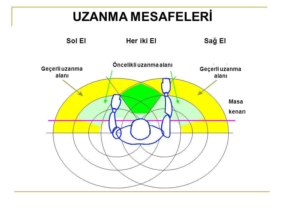 UZANMA MESAFELERİ