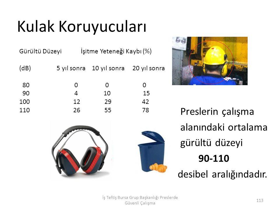 Kulak Koruyucuları Preslerin çalışma alanındaki ortalama gürültü düzeyi 90-110 desibel aralığındadır.