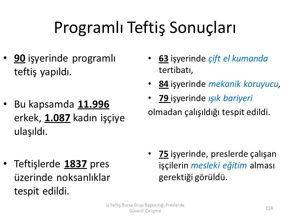 Programlı Teftiş Sonuçları 90 işyerinde programlı teftiş yapıldı.