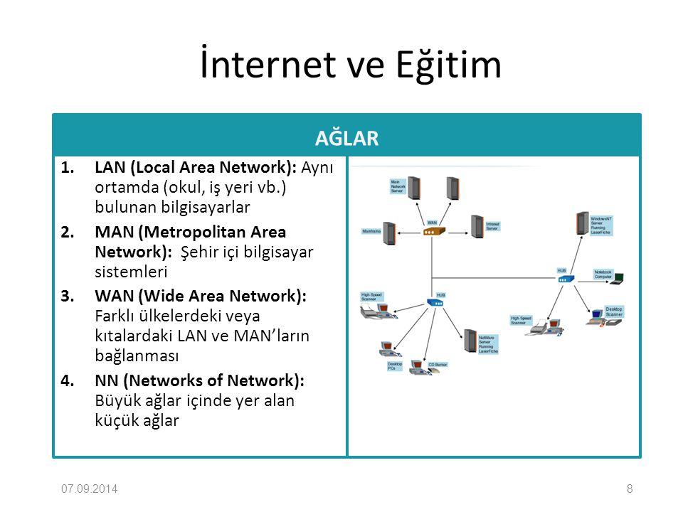 İnternet ve Eğitim AĞLAR 1. LAN (Local Area Network): Aynı ortamda (okul, iş yeri vb.) bulunan bilgisayarlar 2. MAN (Metropolitan Area Network): Şehir